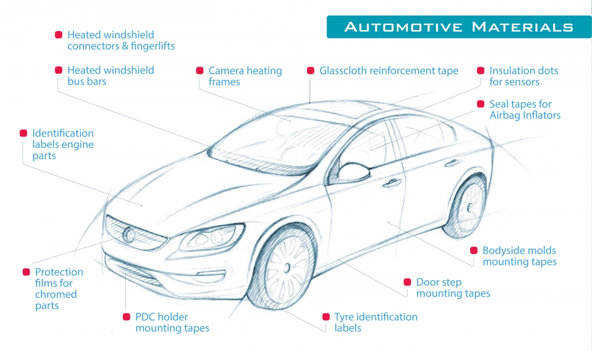 Have you found this information on use of PPI products in automotive ...